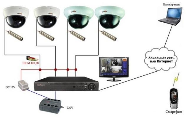 Продажа, монтаж и обслуживание видеонаблюдения